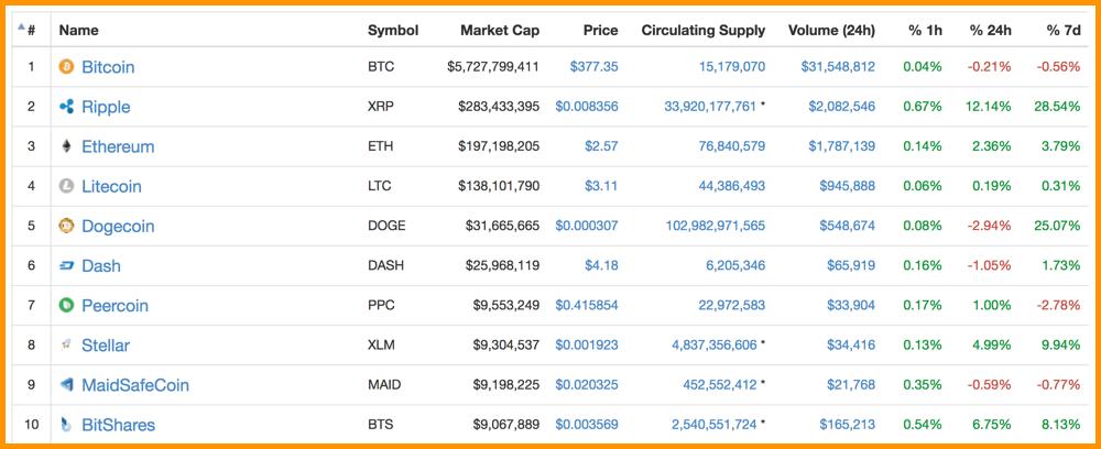 CoinMarketCap 2016 Top Cryptocurrencies