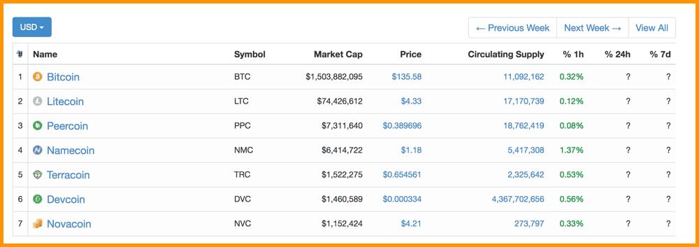 CoinMarketCap 2013 Top Cryptocurrencies