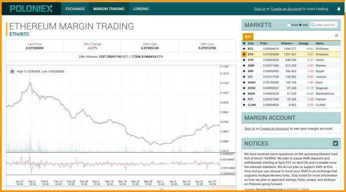 Poloniex Margin Trading