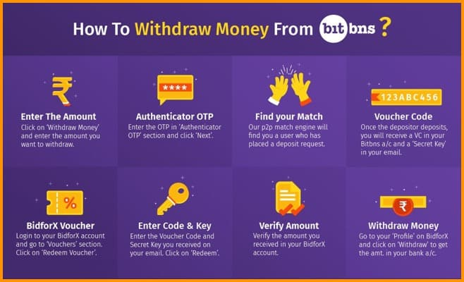 Withdraw Money from bitbns