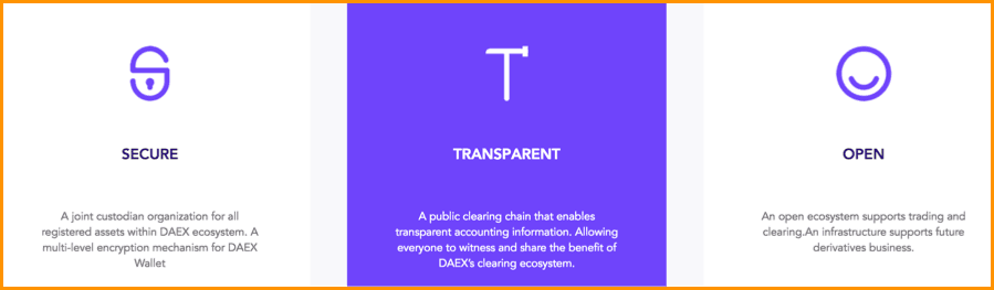 Features Of DAEX