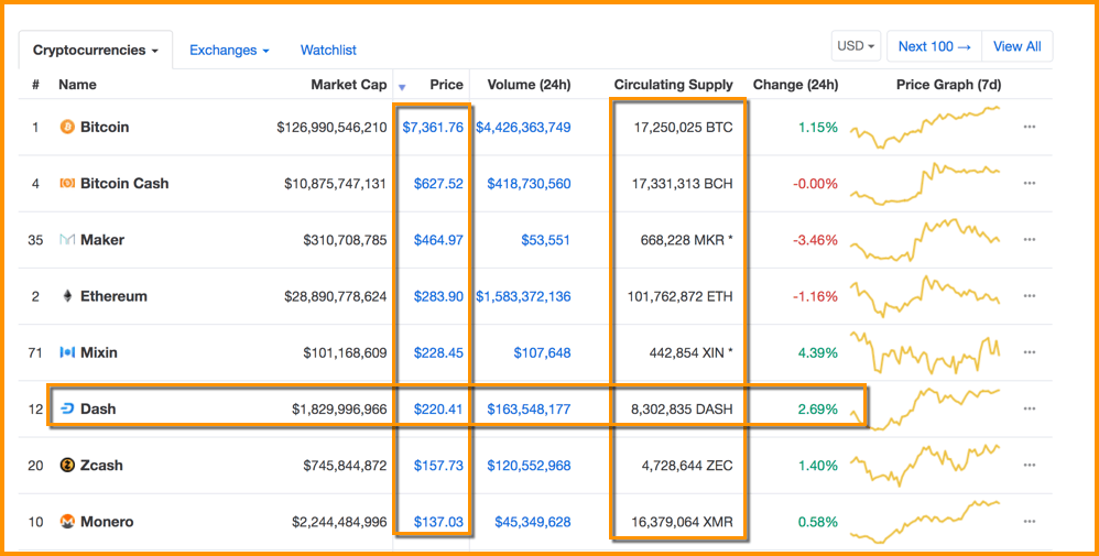 CoinMarkeCap Price Wise List