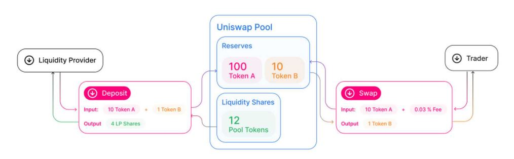How Uniswap Works
