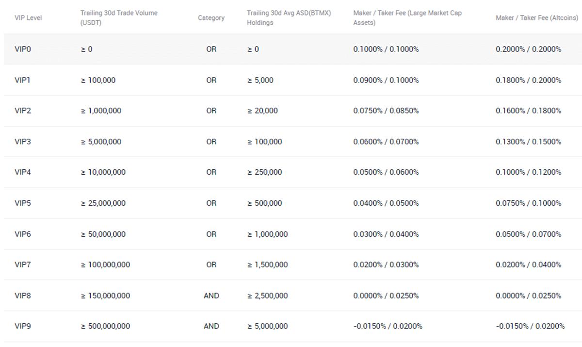 AscendEX Spot Trading Fee