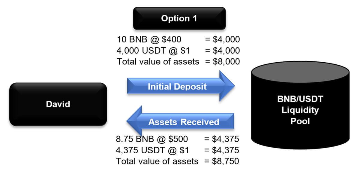 Liquidity Pool - Example Part 2