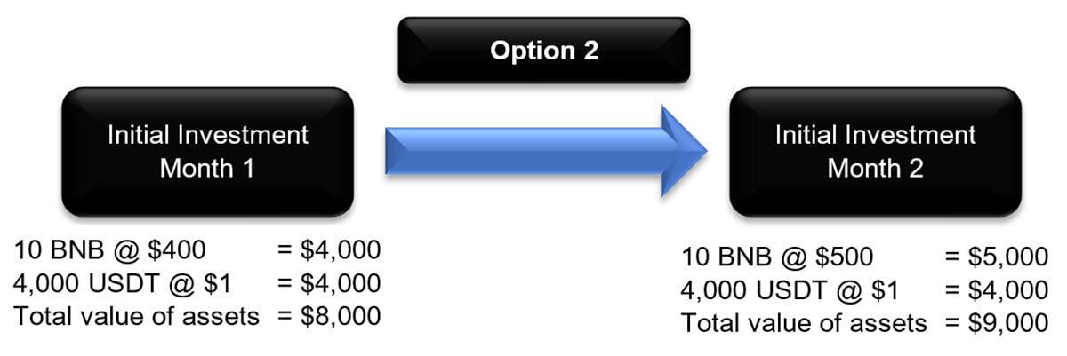 Liquidity Pool - Example Part 3