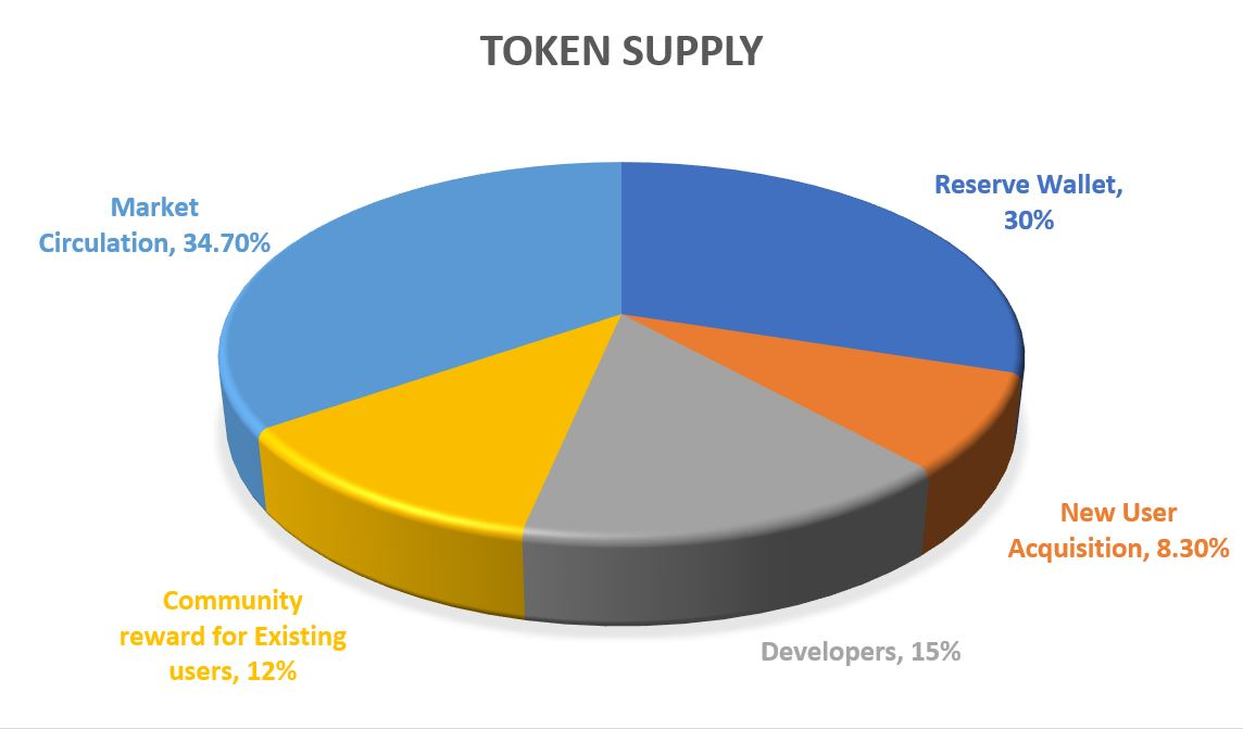Trust Wallet Token – TWT – Token Analysis – Should You Invest In this?