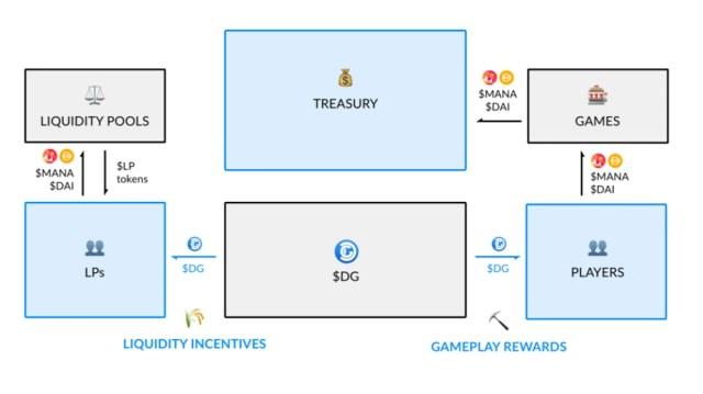 Decentral Games Treasury Ecosystem