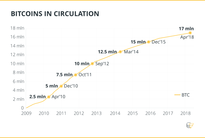 BITCOINS IN CIRCULATION