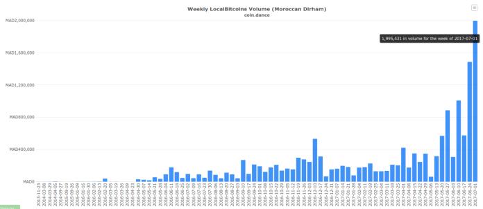Weekly LocalBitcoins Volume (Morrocan Dirham)