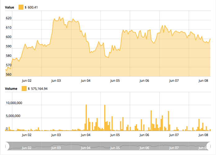 Ethereum price chart from CryptoNewspeople's Ethereum Price Index