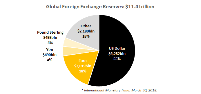 Global Foreign Exchange Reserves