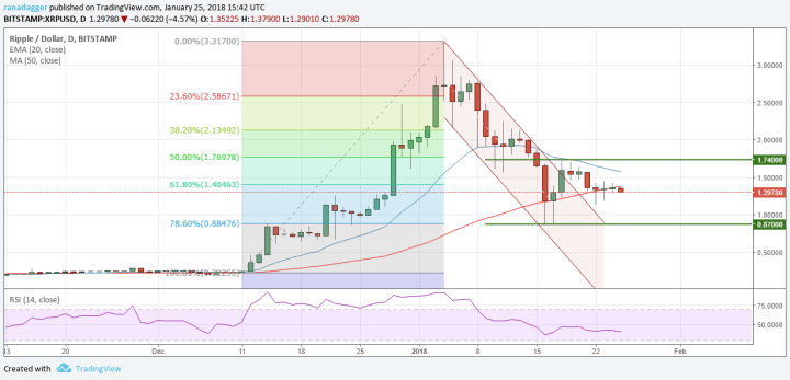 XPR/USD
