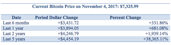 Current Bitcoin Price on November 4