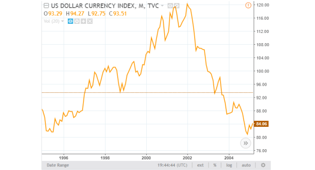 US Dollar Currency Index 1995-2005