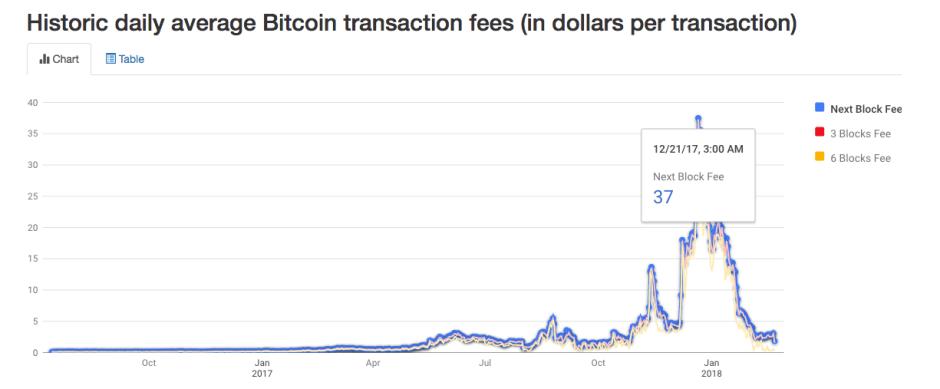 Historic daily average Bitcoin transaction fees