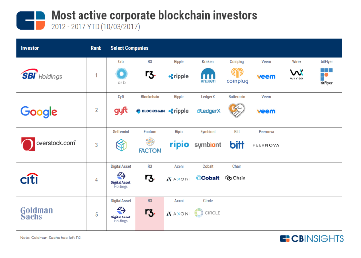Most Active Corporate List