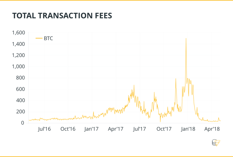 TOTAL TRANSACTION FEES