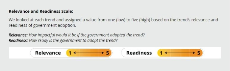 Relevance and Readiness Scale