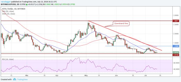 IOTA / USD