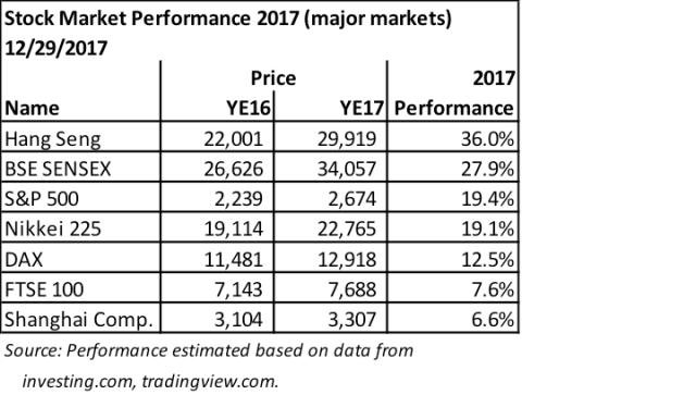 Stock Market Perfomance 2017 (Major Markets)