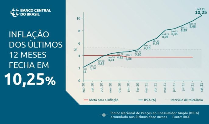 Inflação 10,25%, 12 meses Brasil