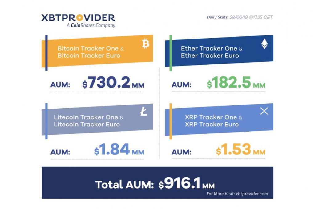 歐州のビットコイン(BTC)とイーサリアム(ETH)のETN、運用資産額が昨年12月比5倍に拡大|仮想通貨ニュースと ...