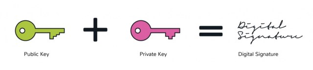 public key private key digital signature
