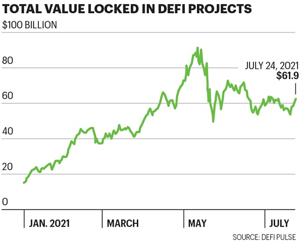 """""""Fortune"""" cover report: DeFi is occupying Wall Street"""