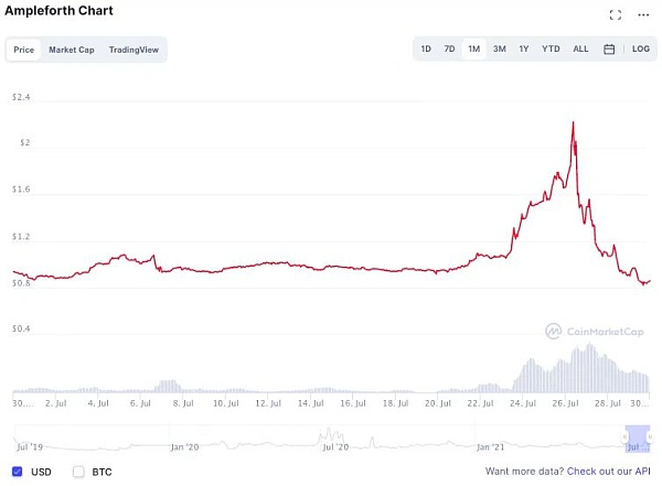 Algorithmic stablecoin: seeking change while maintaining stability