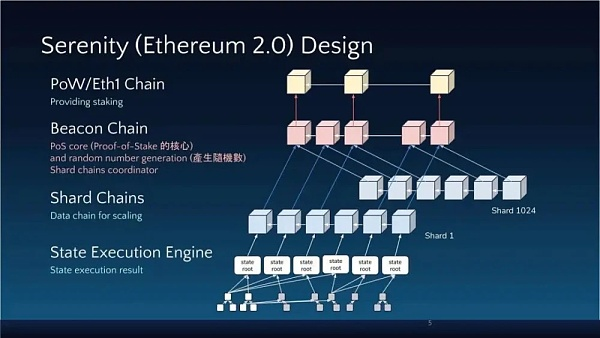 Ethereum has been born 8 years: what great achievements have been made, and what will be the big changes