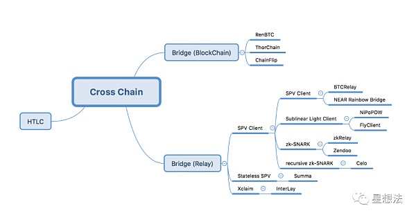 An article to understand the classification and summary of cross-chain related technologies