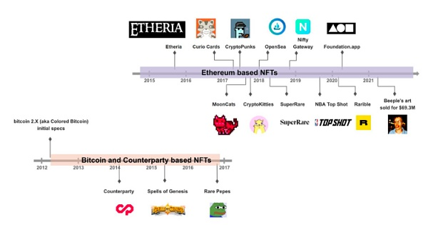 The most comprehensive analysis of NFT: the potential of the new digital golden age
