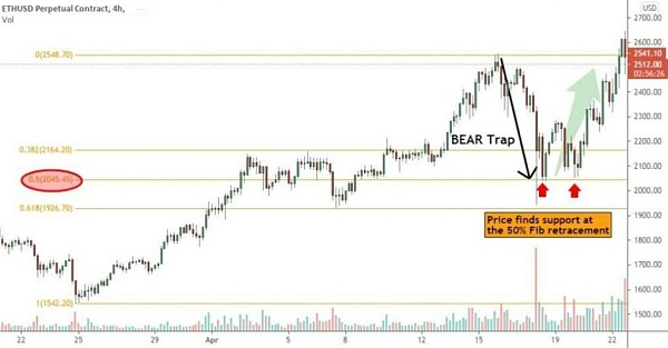A detailed explanation of the bull market trap and bear market trap