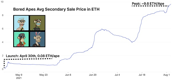 Behind the rebound of ETH: explosive growth of NFT and games