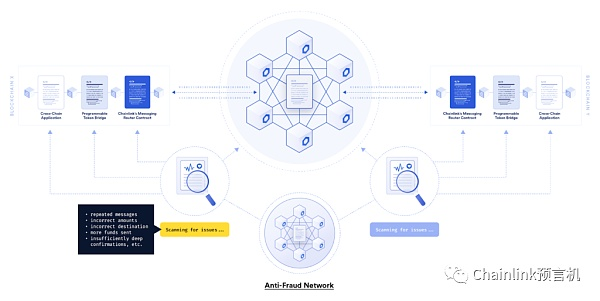 Chainlink releases cross-chain interoperability protocol (CCIP) to realize decentralized cross-chain messaging and token transfer