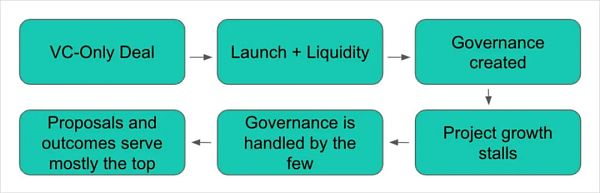 The Pain of DeFi Governance: How to avoid being trapped by oligarchy?