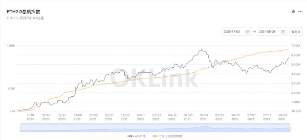 Ethereum continues to burn to increase market outlook
