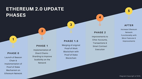 How can we pledge without 32 Ethereum?