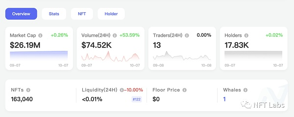 Talk about NFT liquidity: How to find the most frequently traded Collection