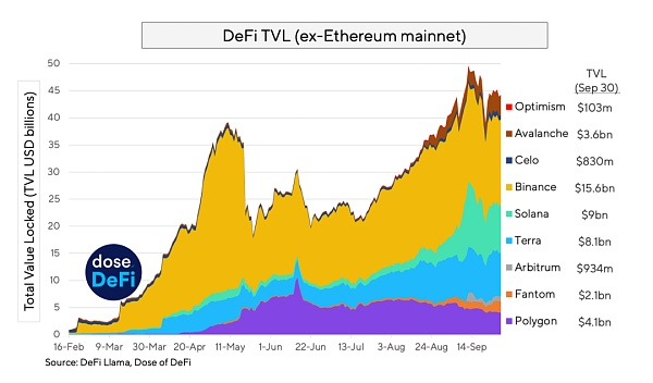 Multi-chain and an increasingly mature decentralized world