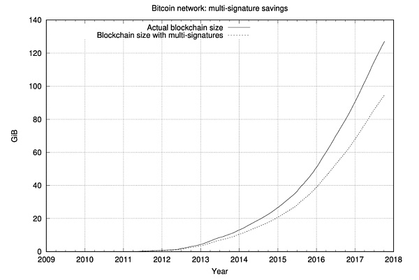 Bitcoin will usher in what changes will the Taproot upgrade bring?