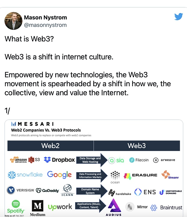 Comparing web1 and web2, we have seen the changes in Internet culture brought about by web3