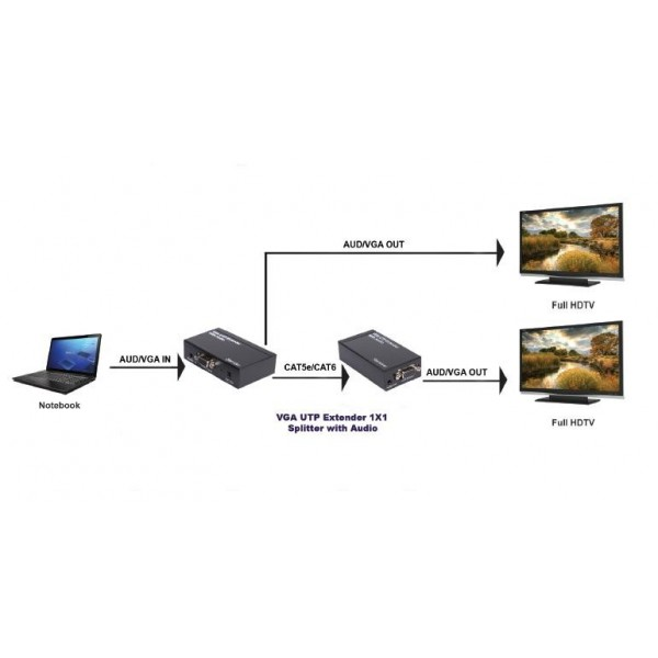 Extender VGA a UTP CAT5e / 6 avec audio jusqu'à 300 m