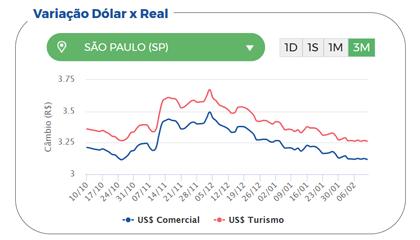 Gráfico do Dólar Hoje mostrando a variação cambial do dólar turismo nos últimos 3 meses