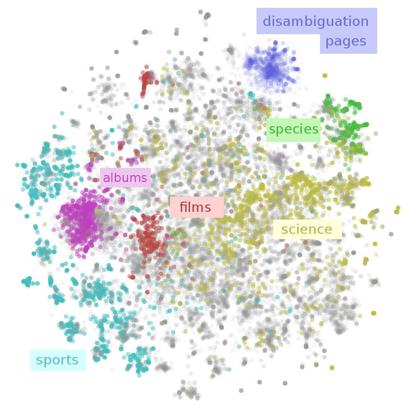 https://i0.wp.com/colah.github.io/posts/2015-01-Visualizing-Representations/img/wiki-pic-major.png