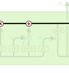 the lstm does have the ability to remove or add information to the cell state carefully regulated by structures called gates  [ 1826 x 564 Pixel ]