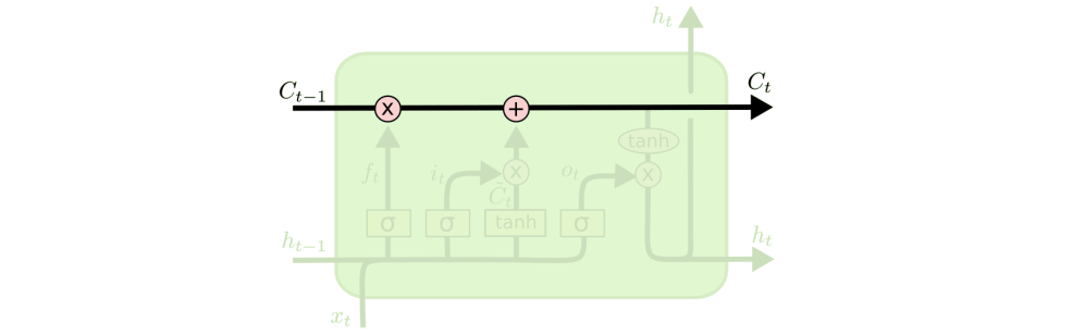 medium resolution of the lstm does have the ability to remove or add information to the cell state carefully regulated by structures called gates