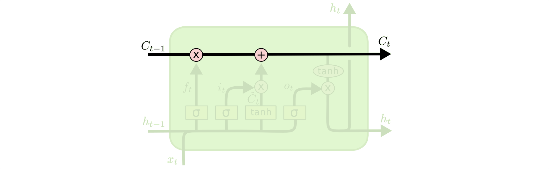 hight resolution of the lstm does have the ability to remove or add information to the cell state carefully regulated by structures called gates