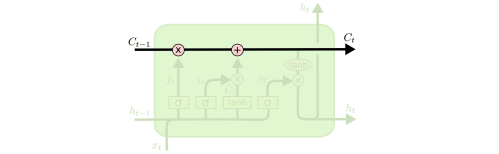 small resolution of the lstm does have the ability to remove or add information to the cell state carefully regulated by structures called gates